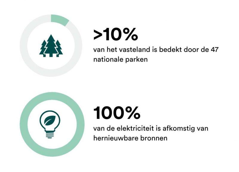 Facts en figures Noorwegen
