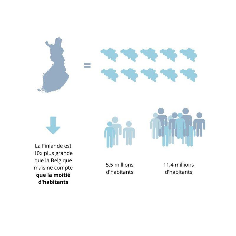 La Finlande en chiffres